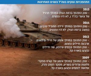 """התהפכות טנקים בצה""""ל בשנים האחרונות"""