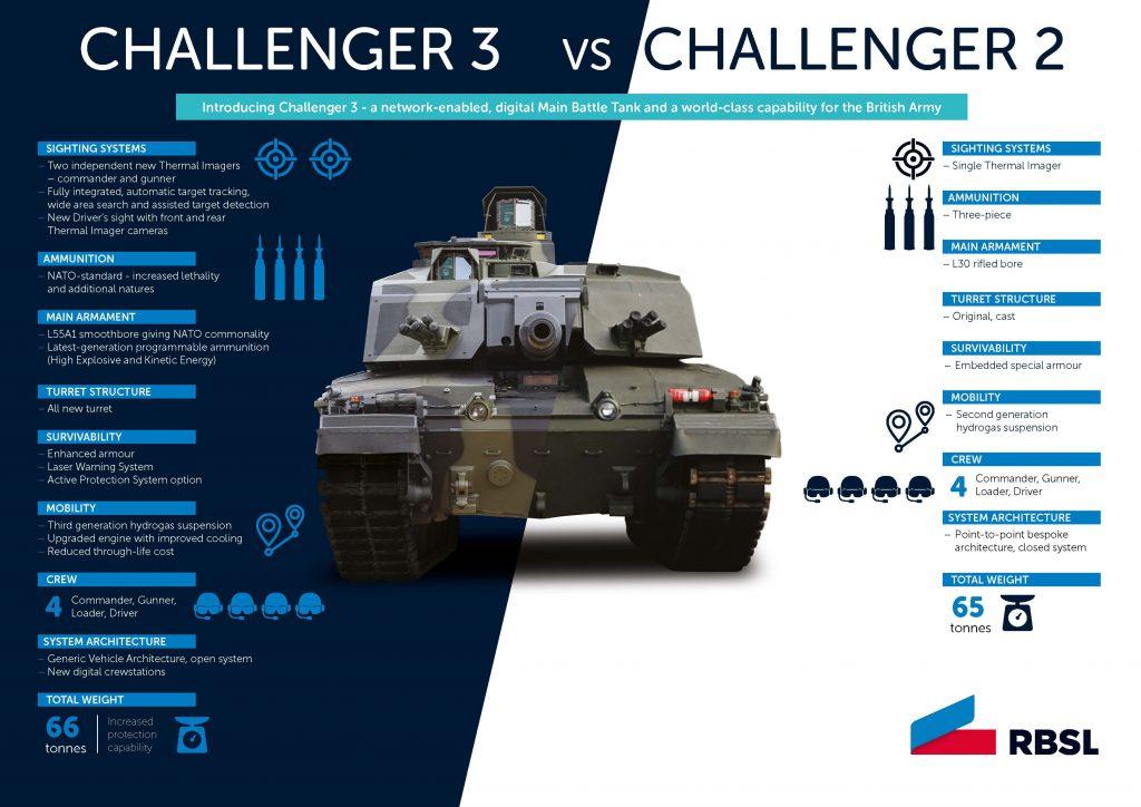 השוואה בין צ'אלנג'ר 2 ל-3. מיגון אקטיבי - אפשרות. צבא בריטניה ישפר 3 רג'ימנטים של הטנק המתיישן. צילום - ריימטאל